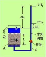 变水头法测定渗透系数
