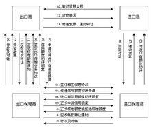 国际保理详细流程